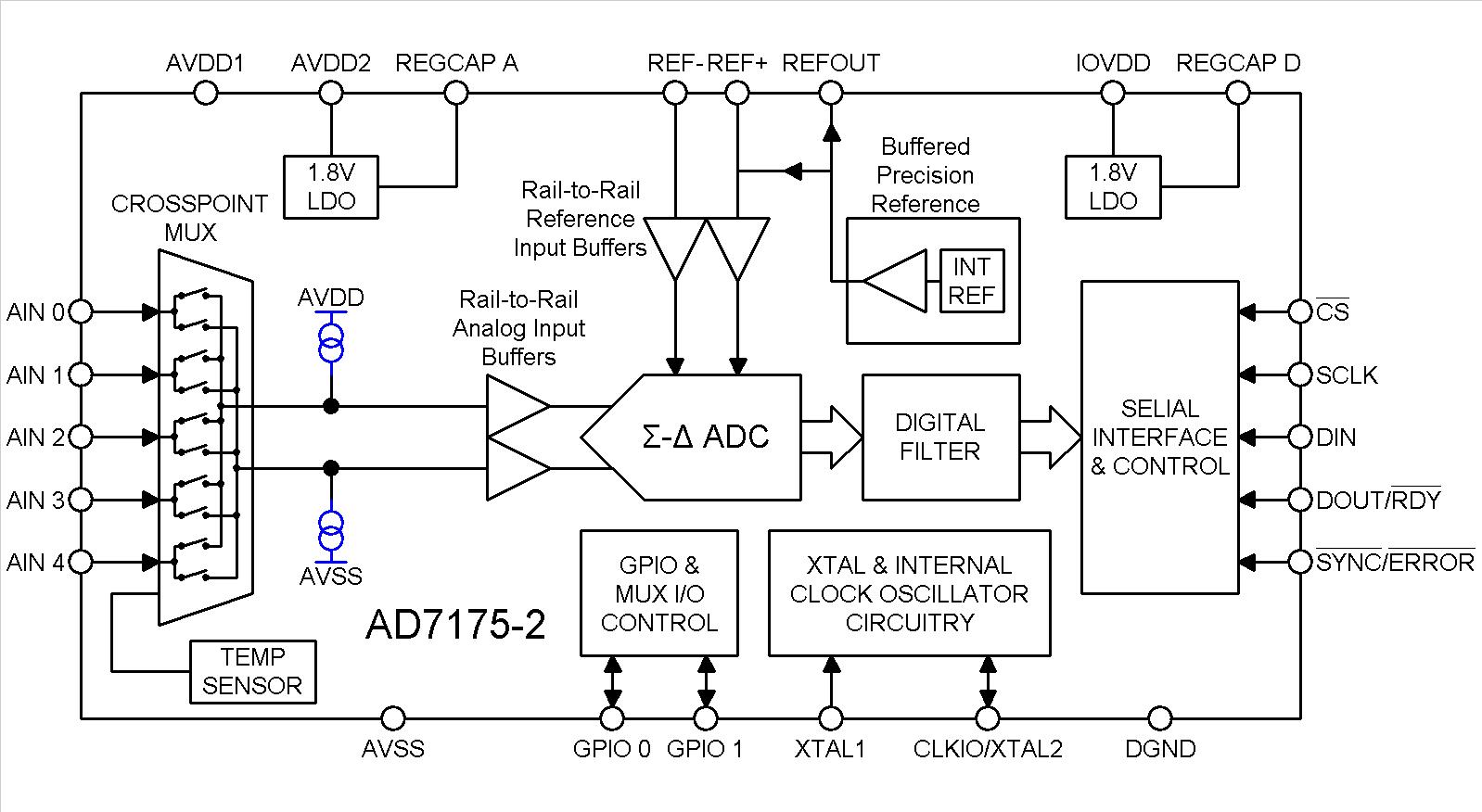 ADA7175-2/8