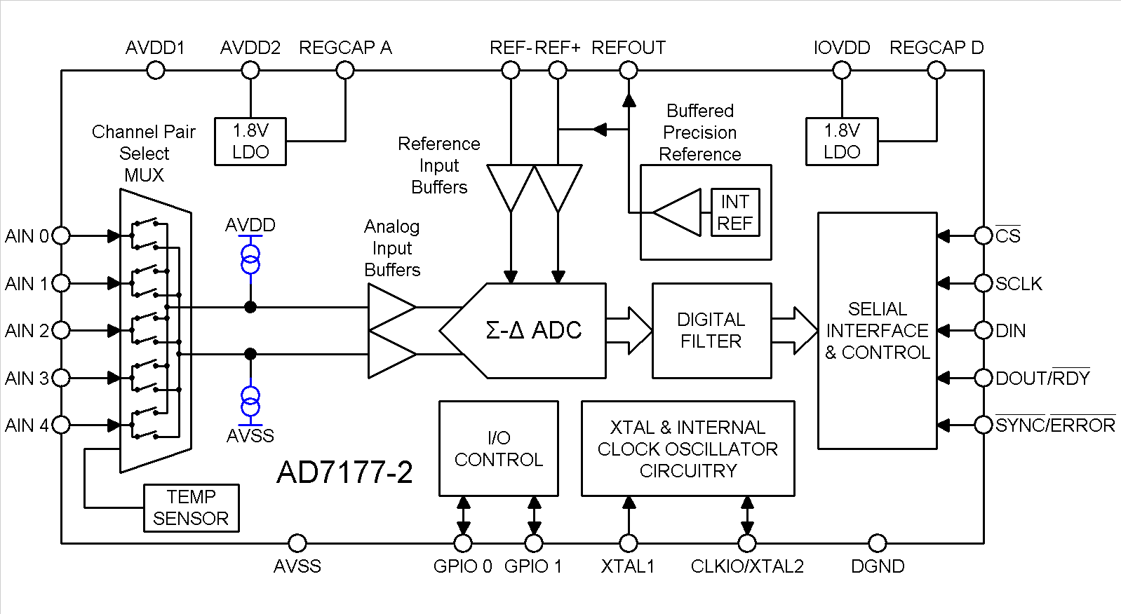 AD7177-2