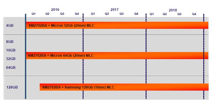 Micro SD MCL