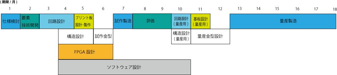 Develop Schedules